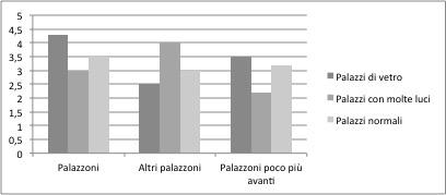grafico palazzi
